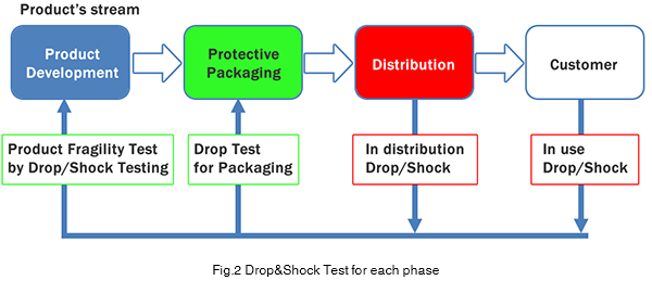 Fig.2 Drop&Shock Test for each phase
